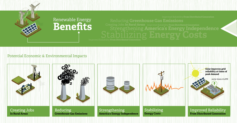 renewable energy benefits