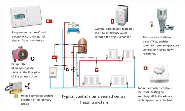 What are home heating systems? | Solar Panels for Home and ...