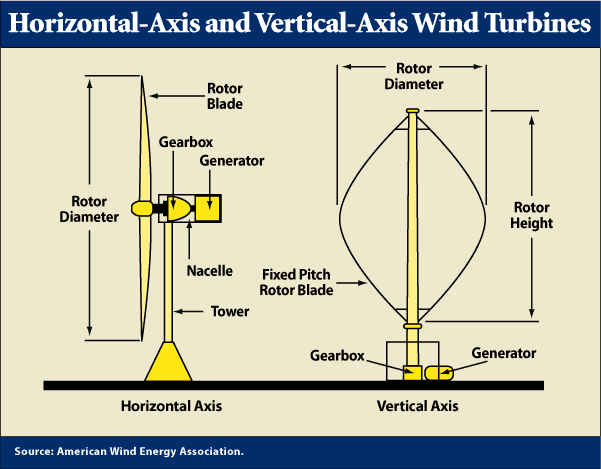 horizontal-axis and vertical-axis wind turbines
