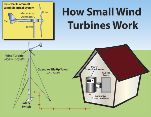 how wind generator kit works