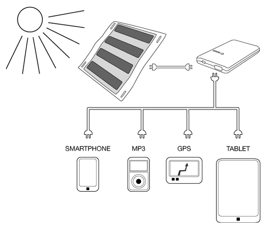 solar gadget chargers